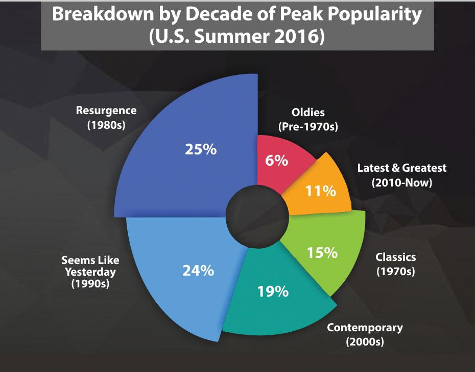 Breakdown By Decade
