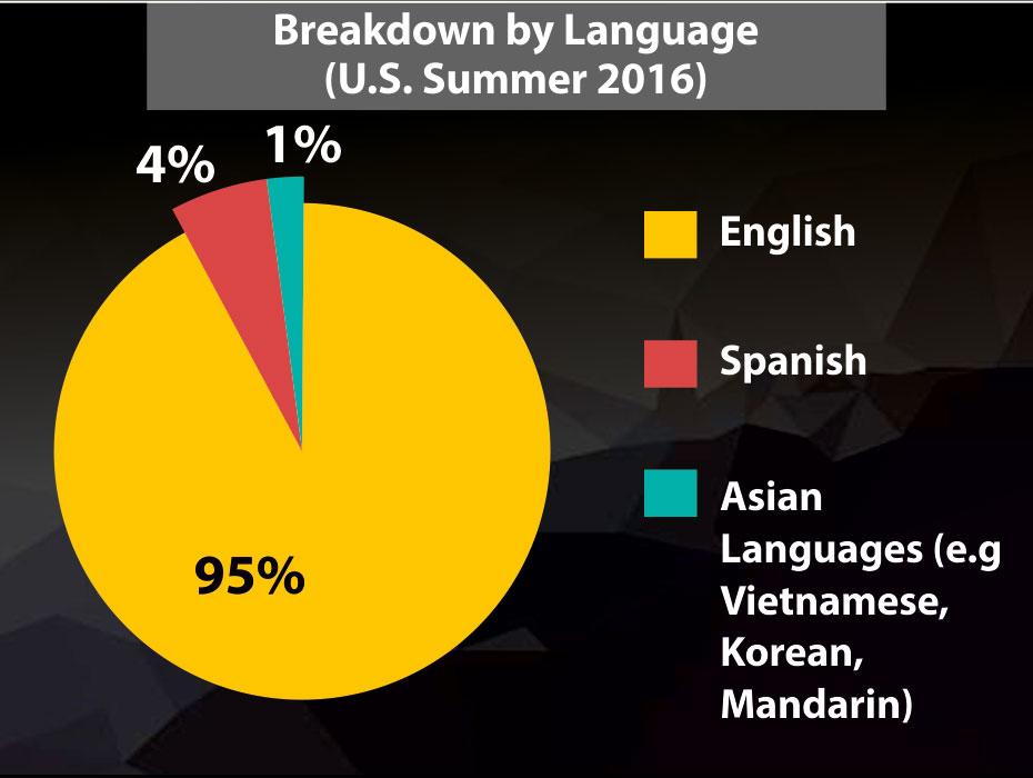 Breakdown By Language